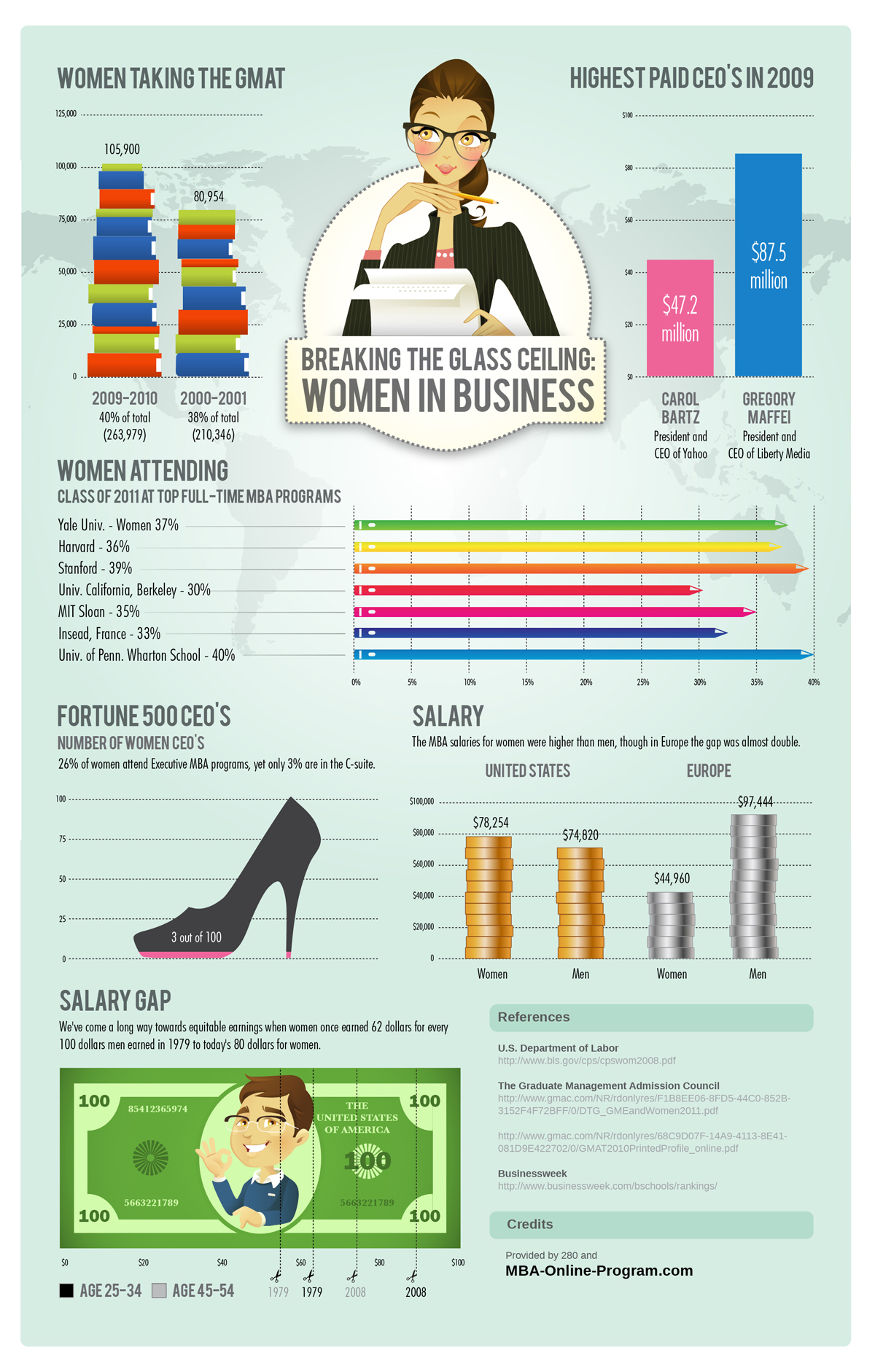 Women In Business (Infographic)